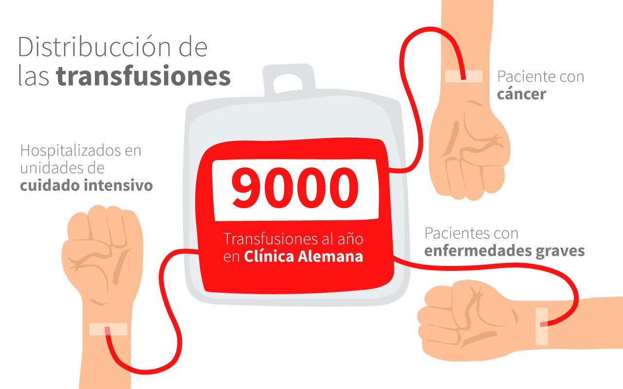 distribución de transfusiones