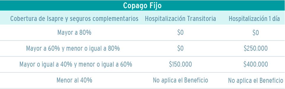 Tabla precios cirugias infantiles copago fijo