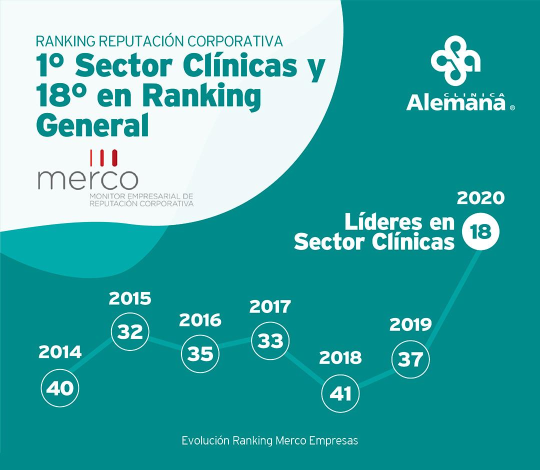 Primero en Sector Clínica y 18 en Ranking General