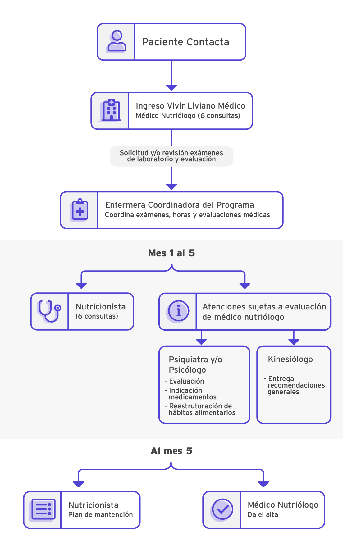 Flujograma de Atención Programa Medico