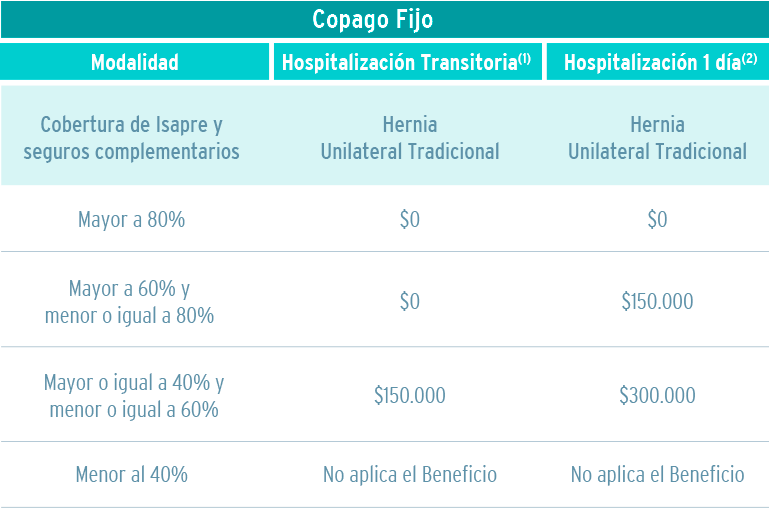 Tabla valores cirugia hernia con Copago Fijo